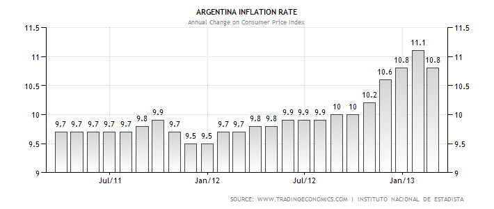 argentina-inflation-cpi