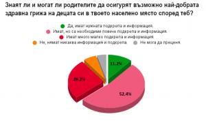 Източник: U-Report